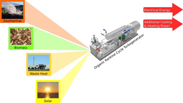 Turbogenerator-